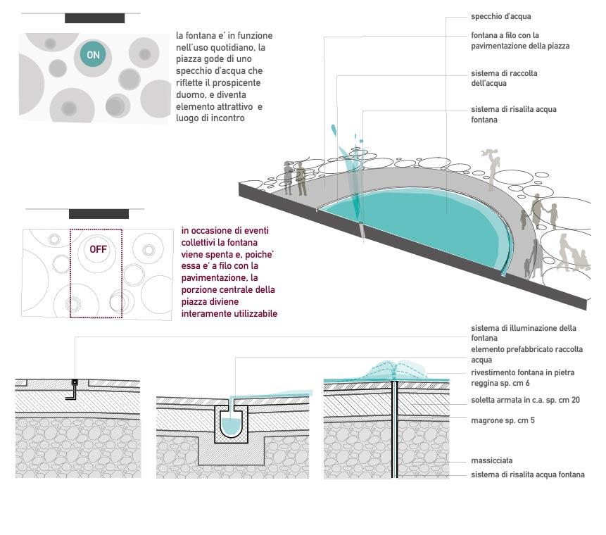 Piazza duomo a reggio c for Specchio d acqua architettura